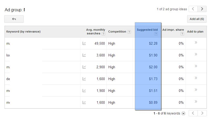 Suggested bids with Google Adwords.